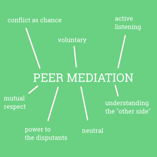 peermediation